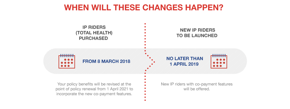 Health Connect - When will these changes happen? - Great Eastern