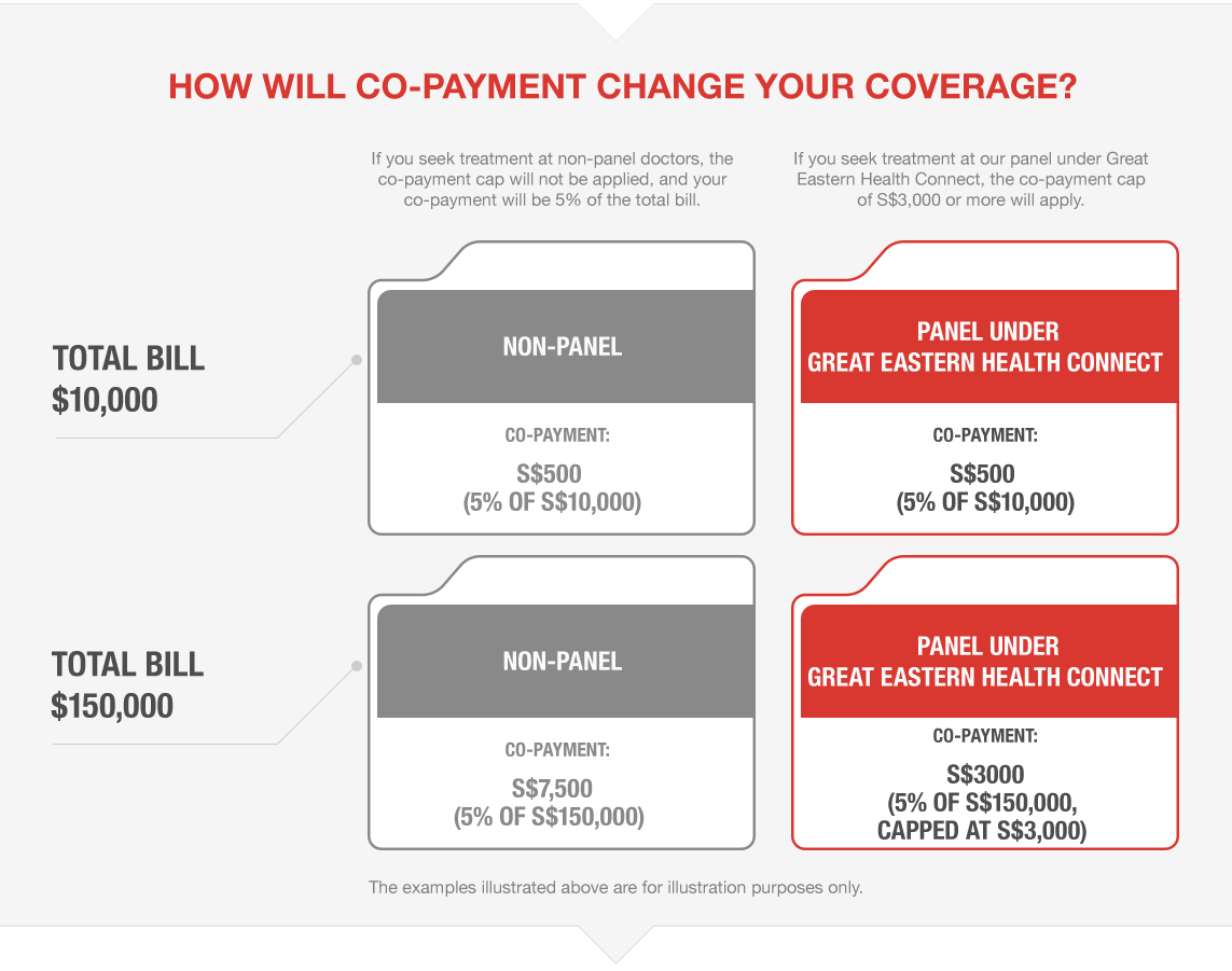 Health Connect - How will co-payment change your coverage? - Great Eastern