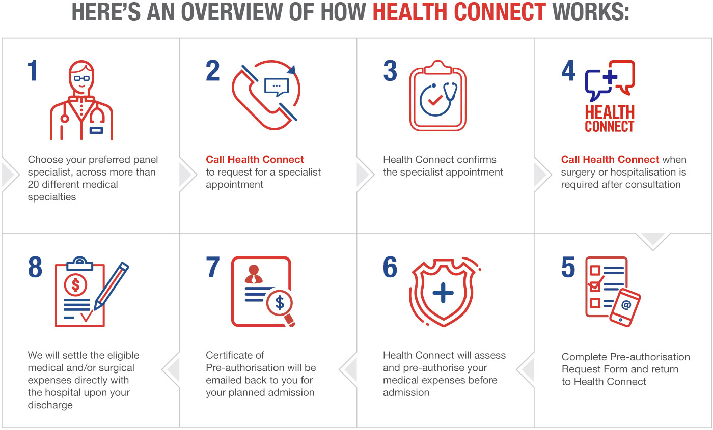 Here's an overview of how Health Connect works - Great Eastern
