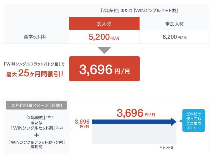 「WINシングルフラットおトク割」で最大25カ月間割引! 3,696円/月