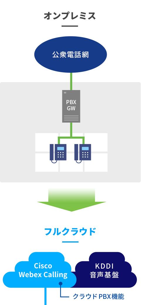 Cisco Webex Callingで実現する電話環境の「フルクラウド化」