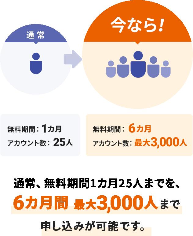 通常、無料期間1カ月25人までを、6カ月最大3,000人まで申し込みが可能です。