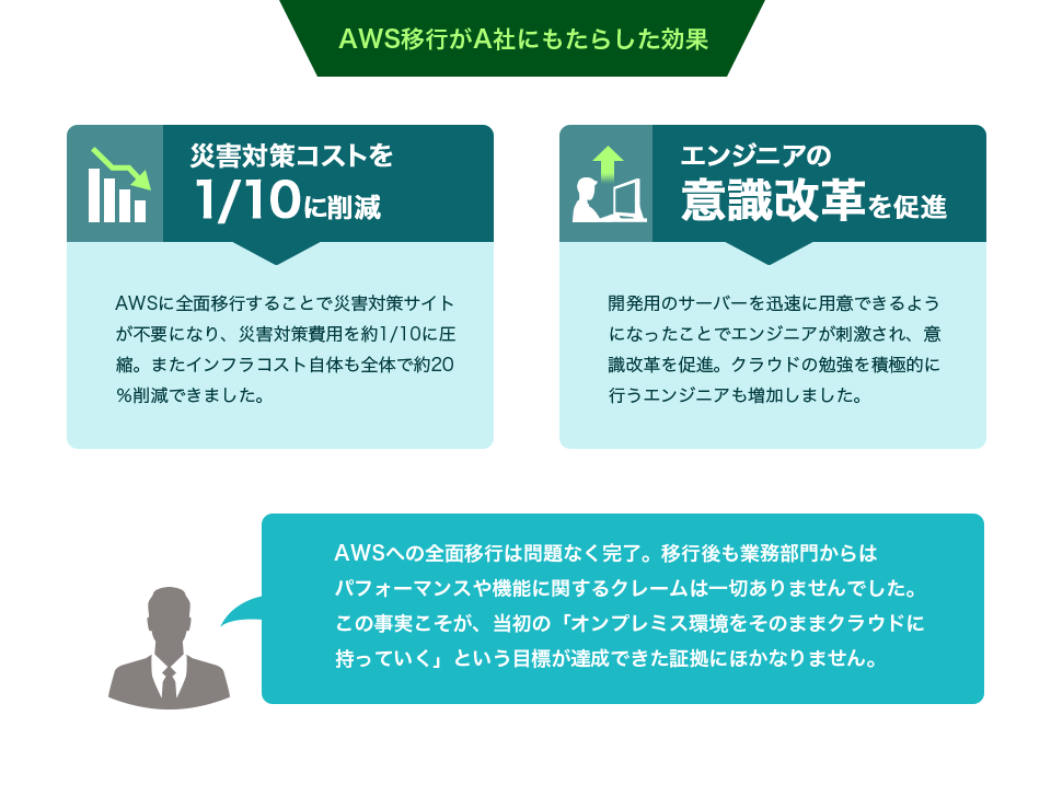 AWS移行がA社にもたらした効果