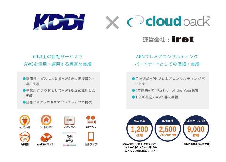 KDDI×ckoudpack 運営会社iret 60以上の自社サービスでAWSを活用・運用する豊富な実績 APNプレミアコンサルティングパートナー※としての信頼・実績