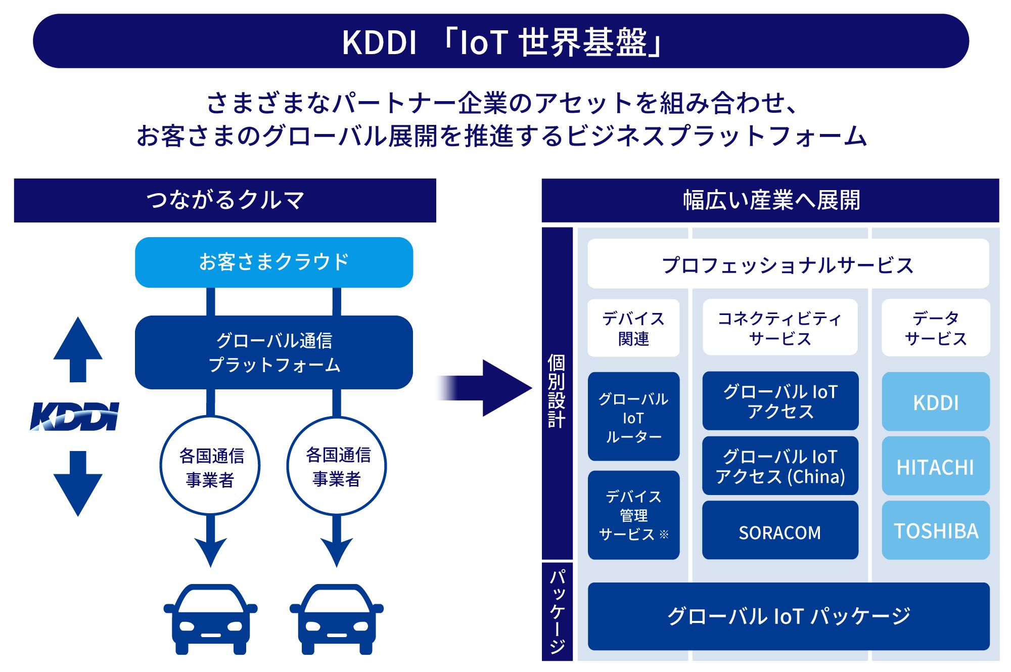 KDDI「IoT 世界基盤」