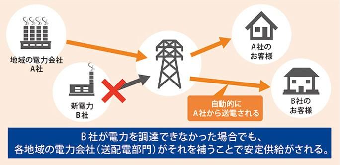 B社が電力を調達できなかった場合でも、各地域の電力会社 (送配電部門) がそれを補うことで安定供給がされる。