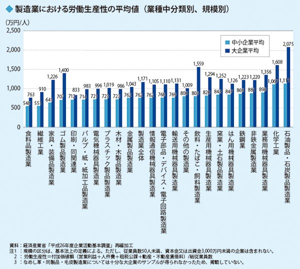 製造業における労働生産性の平均値 (業種中分類別、規模別)