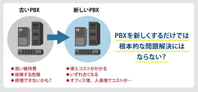 PBXを新しくするだけでは根本的な問題解決にはならない?