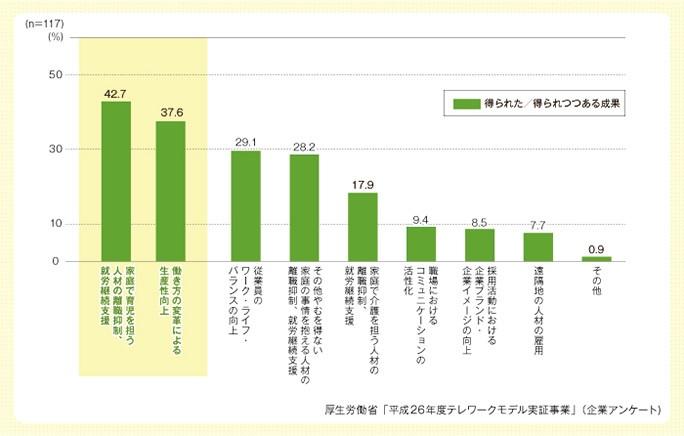 厚生労働省「平成26年度テレワークモデル実証事業」(企業アンケート)