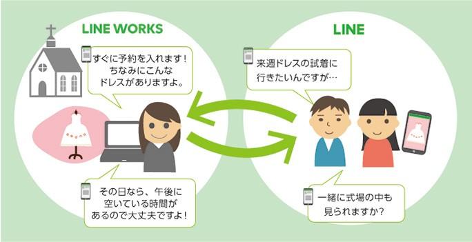 【事例】『LINE連携』機能の活用例