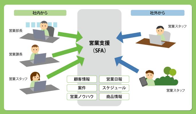 グループウエア・SFAの活用で、営業活動を適切に管理する