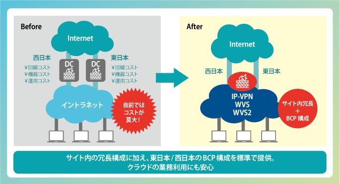 サイト内の冗長構成に加え、東日本/images/西日本のBCP構成を標準で提供。クラウドの業務利用にも安心