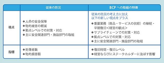 企業に求められる『災害時の事業継続計画 (BCP)』とは?
