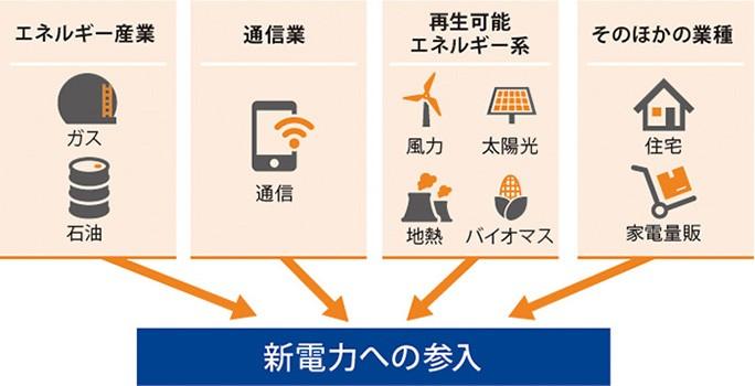 エネルギー業から通信業まで、幅広い業種から参入