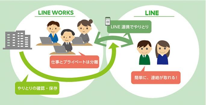 「LINE WORKS with KDDI」の『管理』機能と『LINE連携』機能がリスクを回避!