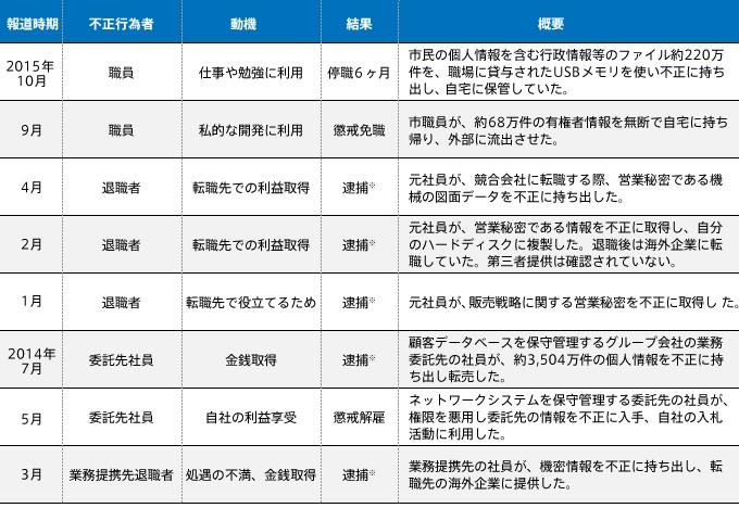 2014年~2015年に報道された内部不正事件