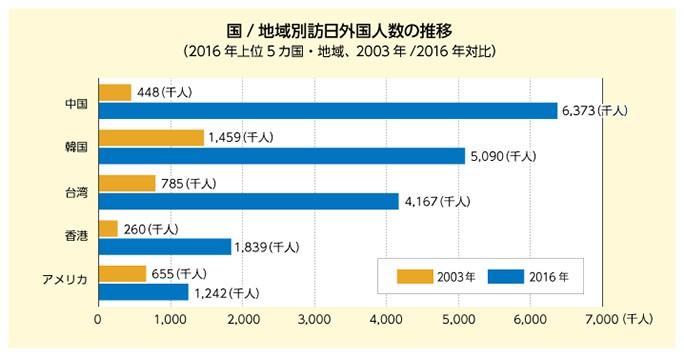 国/地域別訪日外国人数の推移 (2016年上位5カ国・地域、2003年/images/2016年対比)