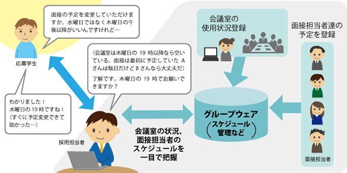 【事例】「採用面接のスケジュール管理」は『グループウエア』で!