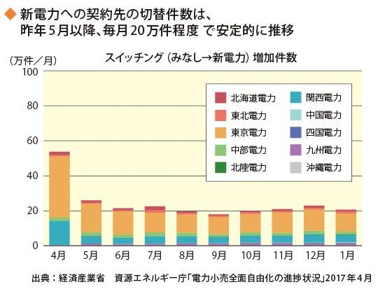 新電力への契約先の切替件数は、昨年5月以降、毎月20万件程度で安定的に推移