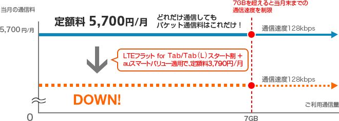 LTEフラット for Tab/Tab (L) +スマートバリュー for Business適用の場合