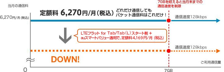 LTEフラット for Tab/Tab (L) +スマートバリュー for Business適用の場合