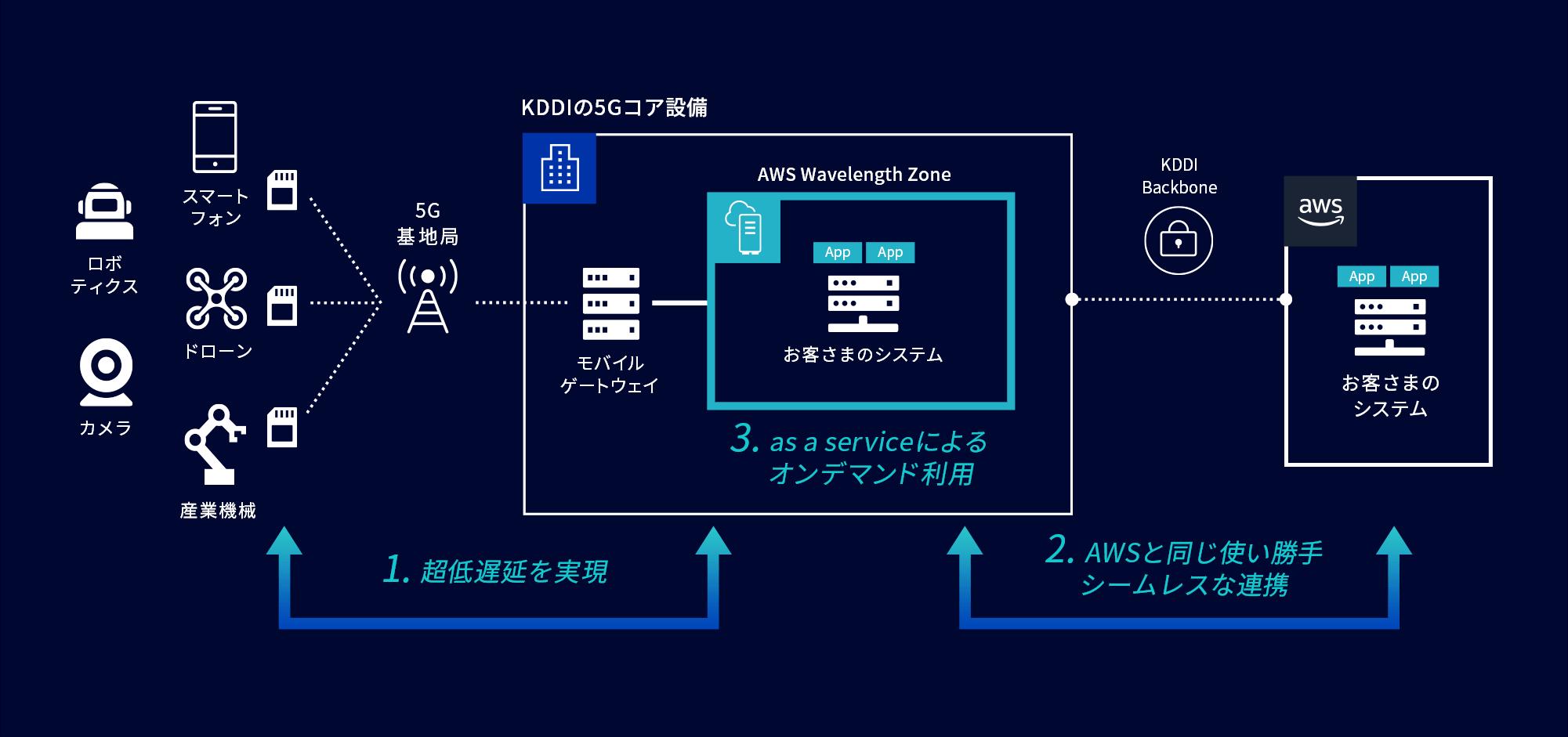 1.超低遅延を実現 2.AWSと同じ使い勝手シームレスな連携 3.as a serviceによるオンデマンド利用