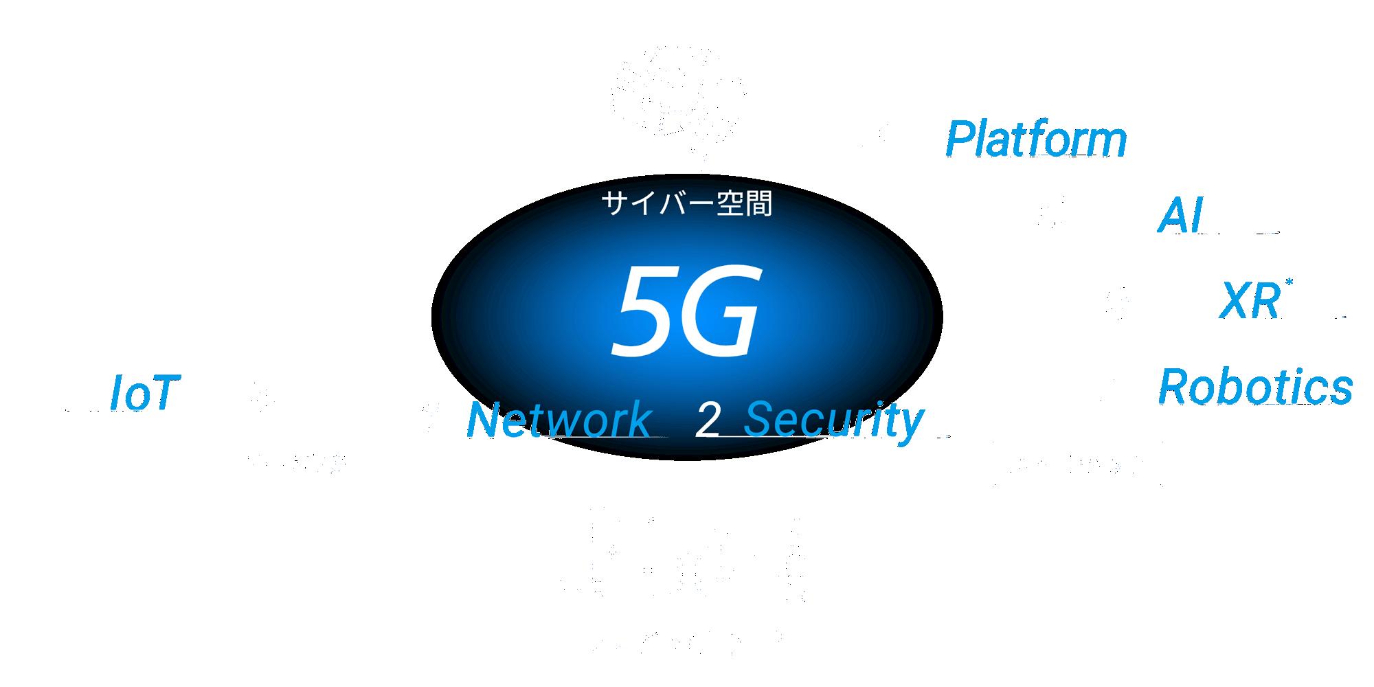 7つの分野のテクノロジーとオーケストレーション 1.Network 2.Security 3.IoT データ(収集)→ サイバー空間 データ分析・学習・予測 → 4.Platform 5.AI 6.XR* 7.Robotics