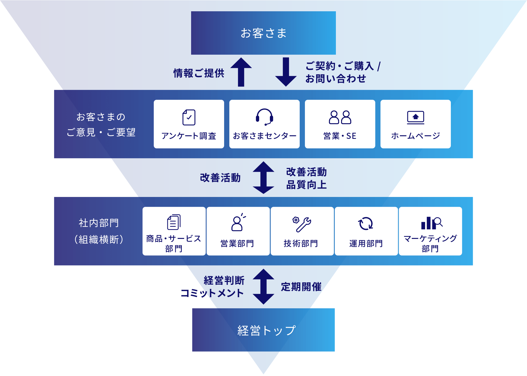 KDDI・グループ会社の体制 フロー図