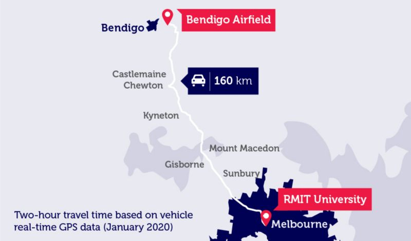 Map showing the outline of the 160km drive from Melbourne City to Bendigo Airfield via Sunbury, Gisborne, Mount Macedon, Kyneton, Chewton and Castlemaine. Map includes text stating that the two-hour travel time is based on vehicle real-time GPS data from January 2020.