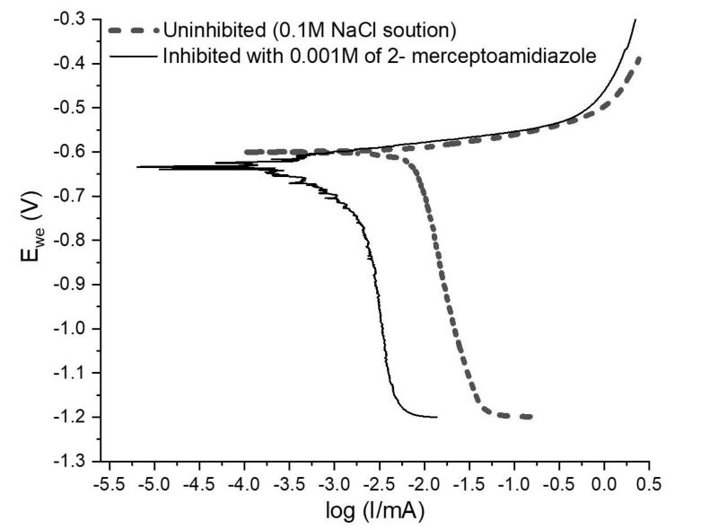 Figure 1: Potentiodynamic polarization curves of aluminium 6022 alloy with and without corrosion inhibitor in 0.1M NaCl solution