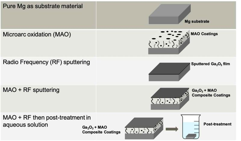 Multifunctional Ga based coatings with MAO and RF sputtering process