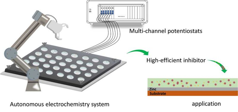 High-throughput design for rapid screen of inhibitor candidates in this project