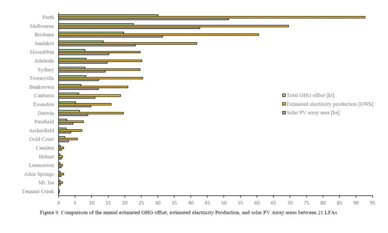 Comparison of the annual estimated GHG offset, estimated electricity production and solar PV array areas.