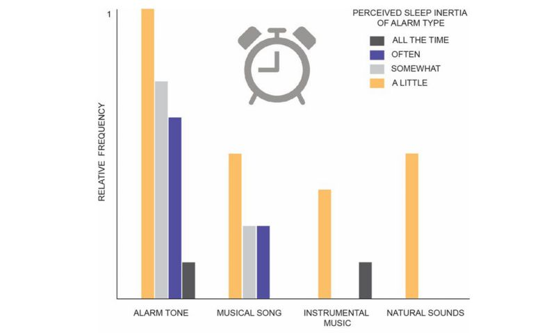 Graph showing relative frequency of alarm sound type and perceived sleep inertia.