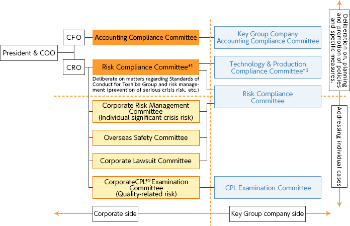 Risk Management and Compliance Committee