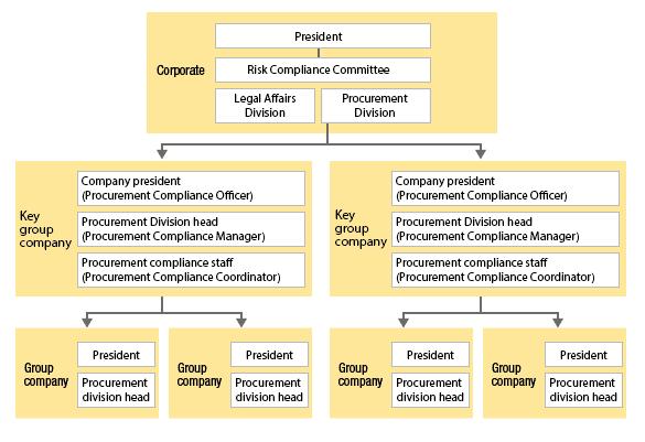 Toshiba Group CSR procurement promotion structure