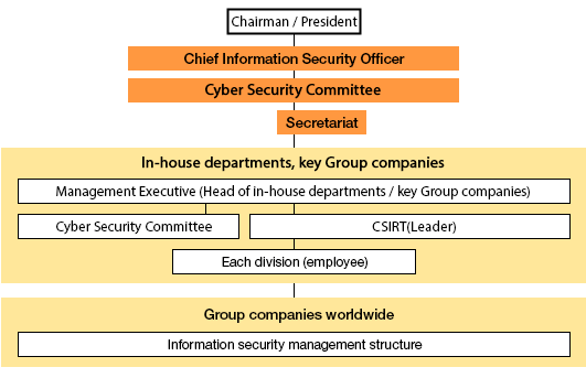 Toshiba Group Information Security Management Structure