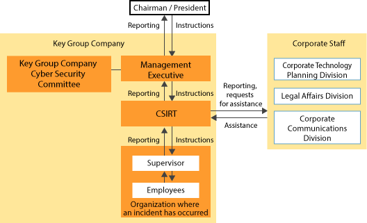 Information Security Incident Reporting Structure