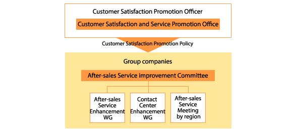 CS Promotion Structure