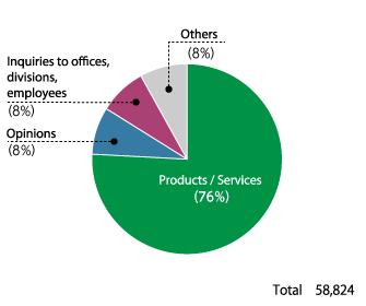 Toshiba Customer Information Center: Breakdown of Inquiries (FY2017)