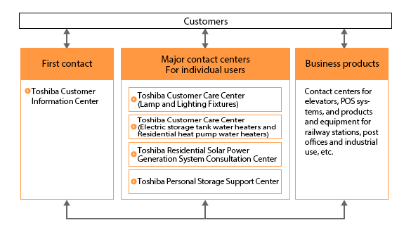 Major Contact Centers for Individual Users in Japan (October 2018)