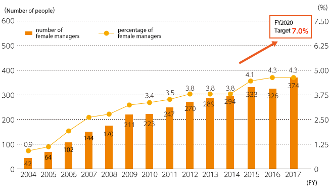 Trends in the number / percentage of female managers (Toshiba , section manager level or higher)