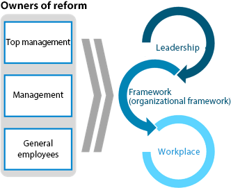 We aim to have all employees take ownership of change and work to improve organizational culture.