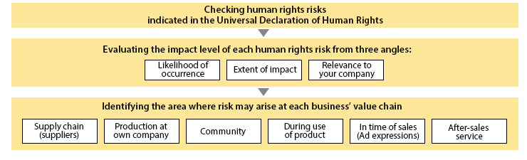 Human Rights Impact Assessment: Methodology