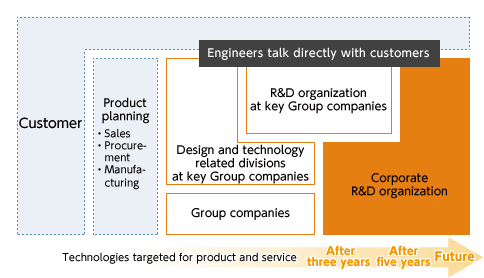 Toshiba Group Research & Development Structure