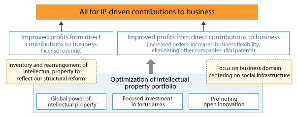 Toshiba Group's Intellectual Property Strategy