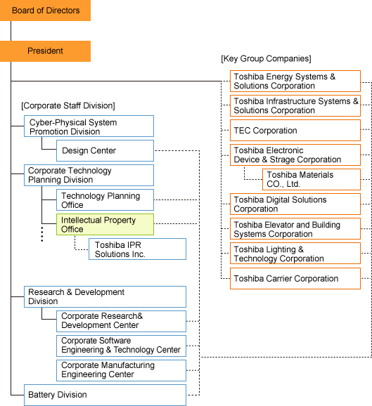 Toshiba Group Intellectual Property Management Structure
