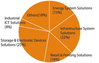 Breakdown of R&D expenses