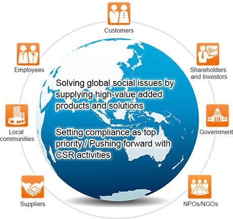Toshiba Group's CSR Management