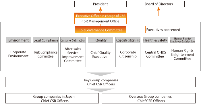 CSR Management Structure